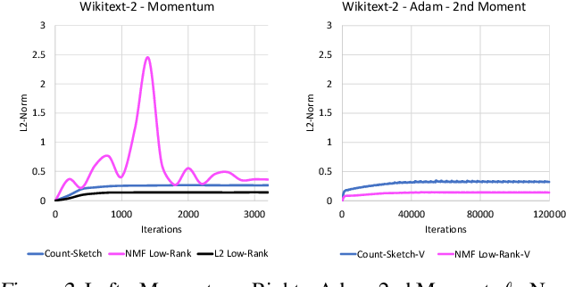 Figure 4 for Compressing Gradient Optimizers via Count-Sketches