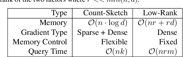 Figure 2 for Compressing Gradient Optimizers via Count-Sketches