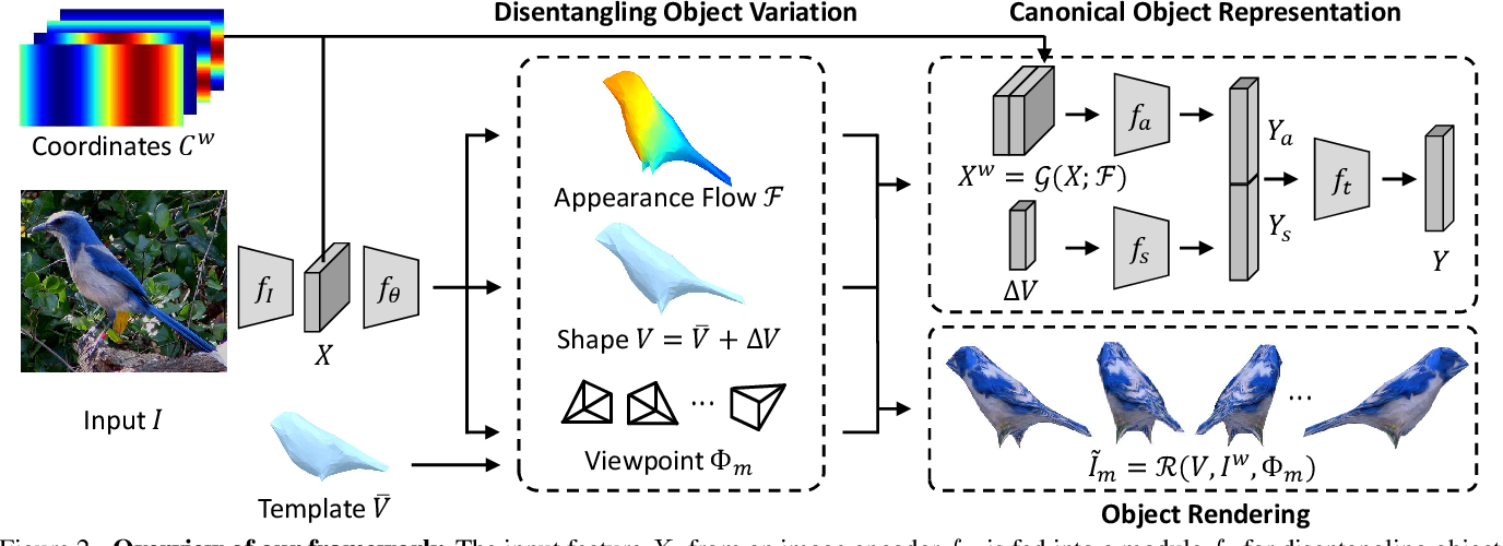 Figure 3 for Learning Canonical 3D Object Representation for Fine-Grained Recognition