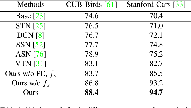 Figure 2 for Learning Canonical 3D Object Representation for Fine-Grained Recognition