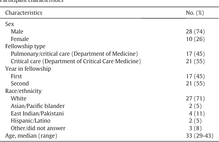 The Critical Care Communication project: improving fellows
