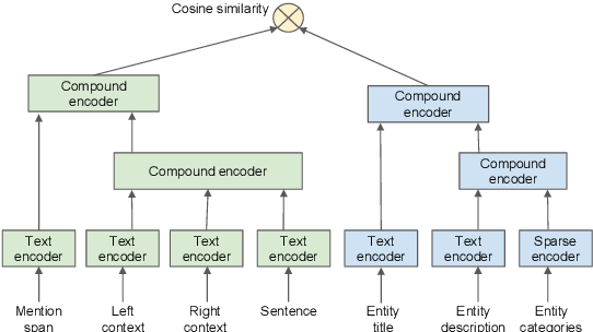 Figure 1 for Entity Linking via Dual and Cross-Attention Encoders