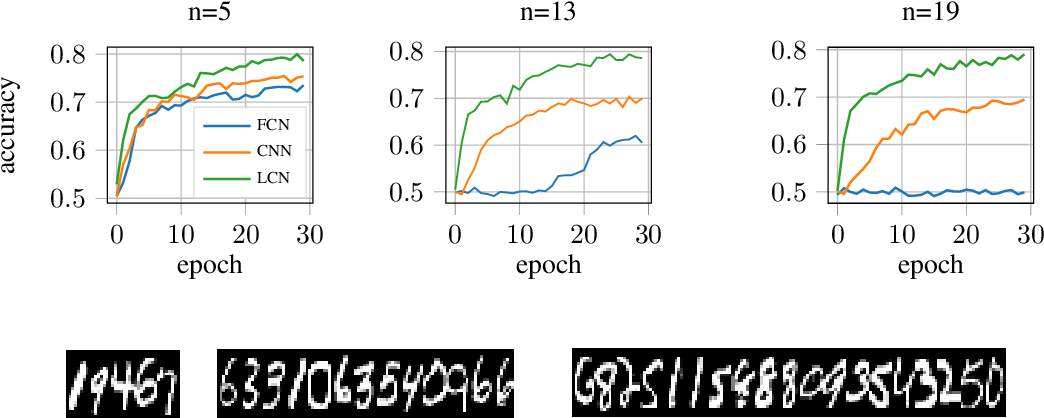 Figure 2 for Computational Separation Between Convolutional and Fully-Connected Networks