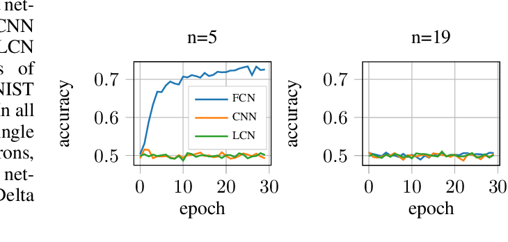 Figure 3 for Computational Separation Between Convolutional and Fully-Connected Networks