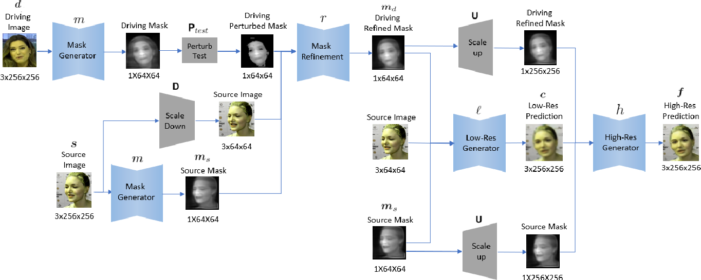 Figure 1 for Image Animation with Perturbed Masks