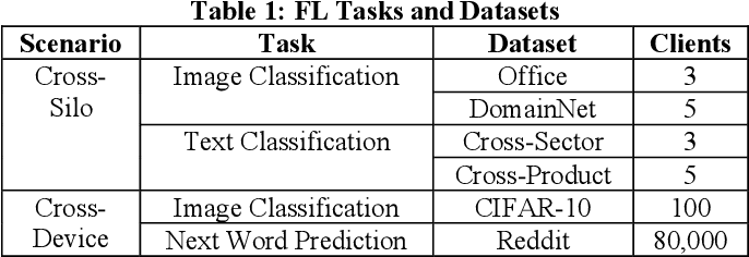 Figure 1 for Personalised Federated Learning: A Combinational Approach