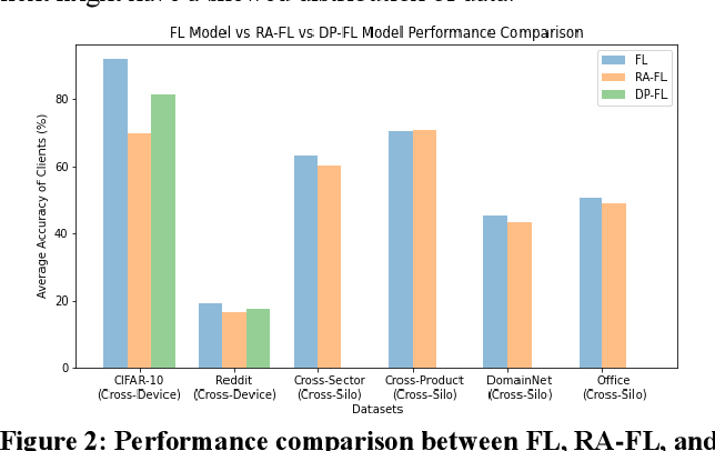 Figure 4 for Personalised Federated Learning: A Combinational Approach
