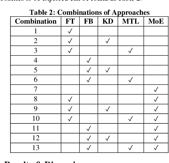 Figure 3 for Personalised Federated Learning: A Combinational Approach