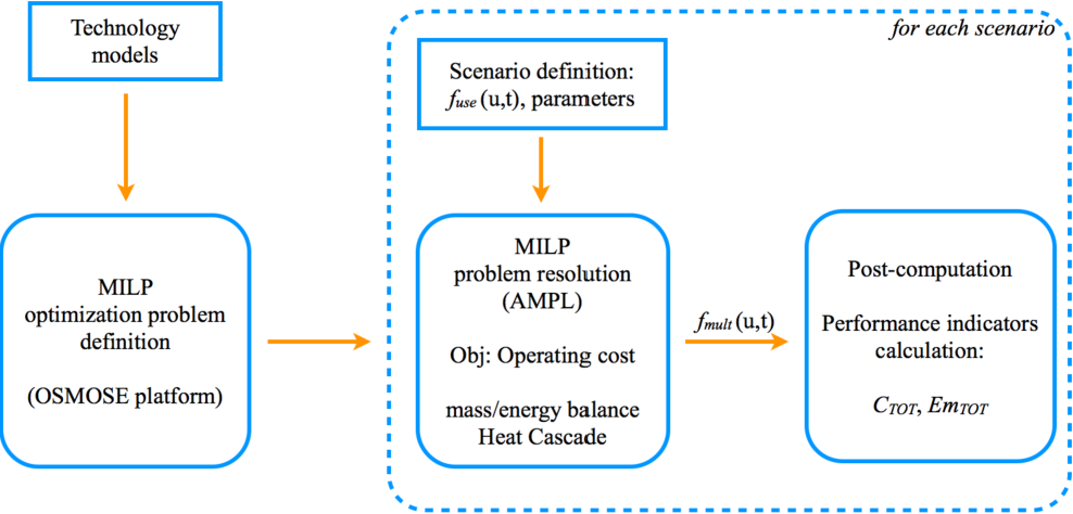 Figure 3 from Geothermal Energy and Biomass Integration in Urban
