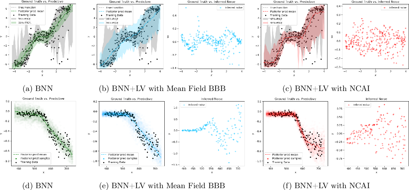 Figure 1 for Learning Deep Bayesian Latent Variable Regression Models that Generalize: When Non-identifiability is a Problem