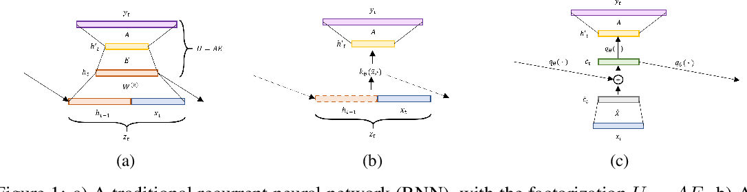 Figure 1 for Kernel-Based Approaches for Sequence Modeling: Connections to Neural Methods