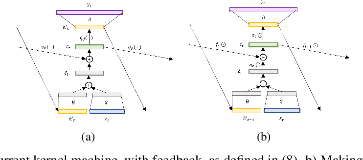 Figure 3 for Kernel-Based Approaches for Sequence Modeling: Connections to Neural Methods