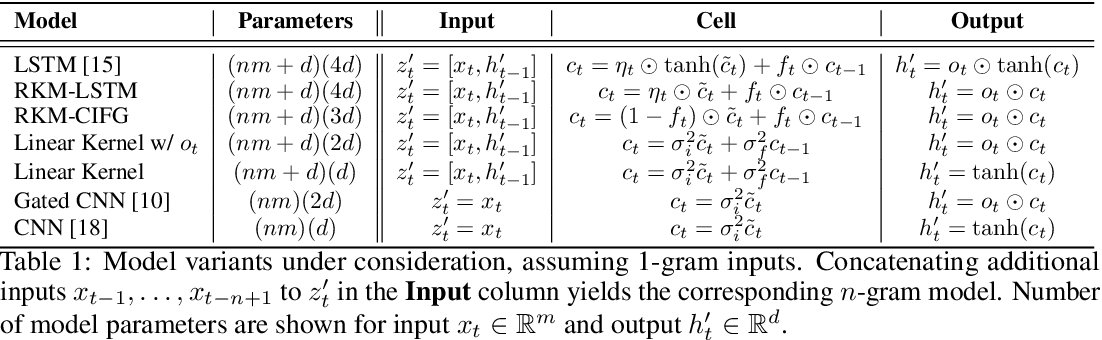 Figure 2 for Kernel-Based Approaches for Sequence Modeling: Connections to Neural Methods