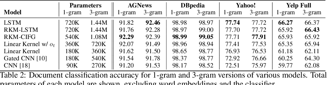 Figure 4 for Kernel-Based Approaches for Sequence Modeling: Connections to Neural Methods