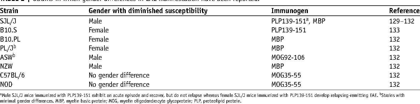 TABLE 2 | Strains in which gender differences in EAE manifestation have been reported.