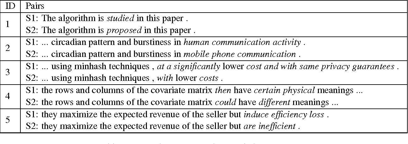 Figure 1 for A Corpus of Sentence-level Revisions in Academic Writing: A Step towards Understanding Statement Strength in Communication