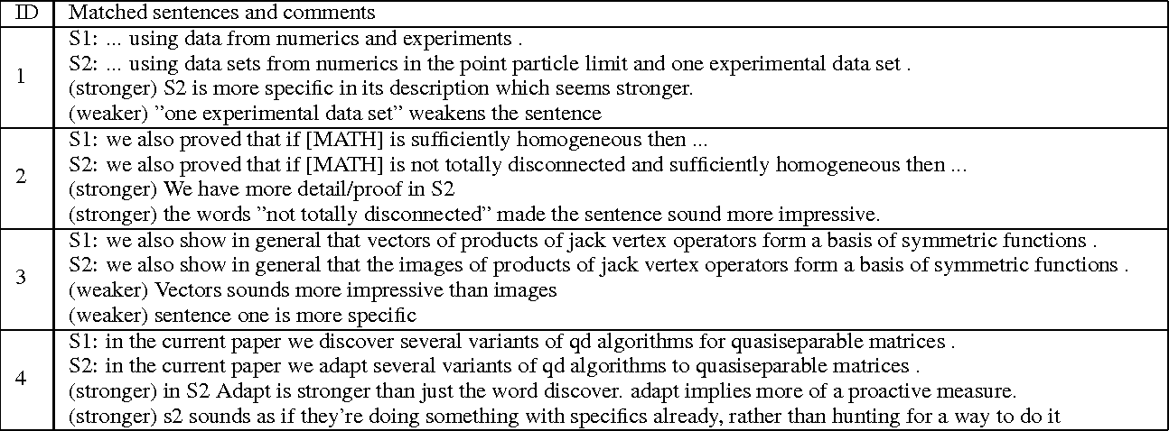 Figure 4 for A Corpus of Sentence-level Revisions in Academic Writing: A Step towards Understanding Statement Strength in Communication