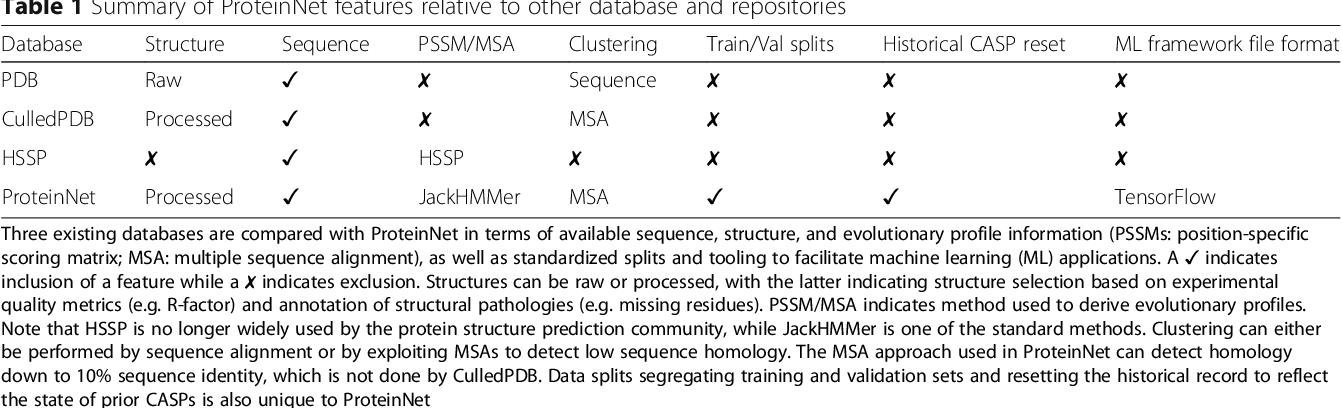 Figure 1 for ProteinNet: a standardized data set for machine learning of protein structure