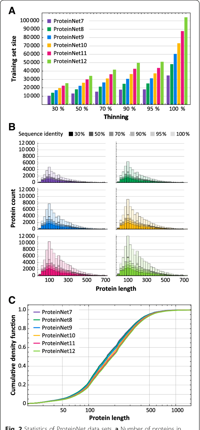 Figure 4 for ProteinNet: a standardized data set for machine learning of protein structure