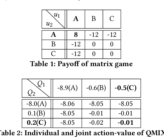 Figure 1 for Modeling the Interaction between Agents in Cooperative Multi-Agent Reinforcement Learning