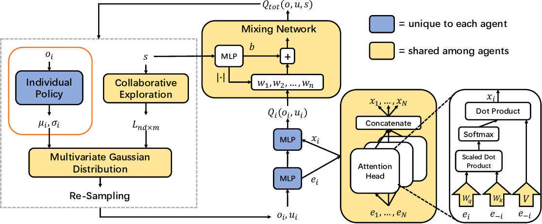 Figure 2 for Modeling the Interaction between Agents in Cooperative Multi-Agent Reinforcement Learning