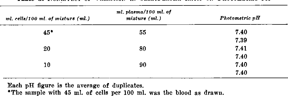 Table 3 from Photometric determination of pH with a single