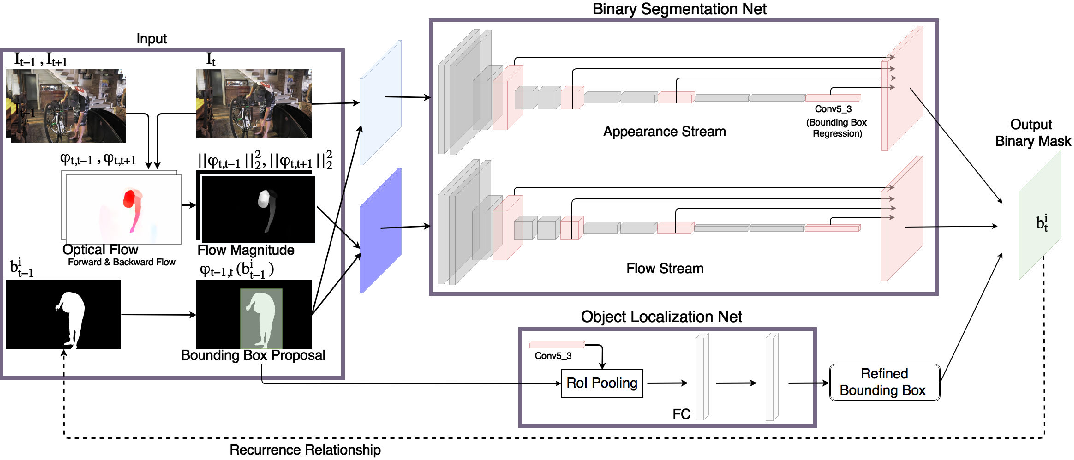 Figure 3 for MaskRNN: Instance Level Video Object Segmentation
