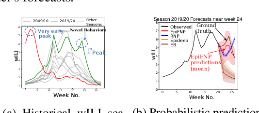 Figure 1 for When in Doubt: Neural Non-Parametric Uncertainty Quantification for Epidemic Forecasting