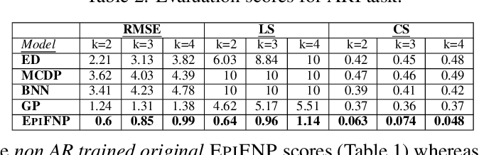 Figure 4 for When in Doubt: Neural Non-Parametric Uncertainty Quantification for Epidemic Forecasting