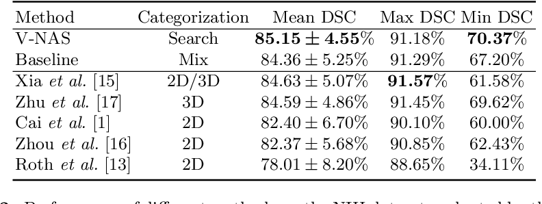 Figure 4 for V-NAS: Neural Architecture Search for Volumetric Medical Image Segmentation