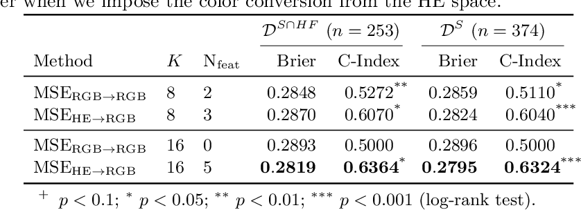 Figure 4 for Divide-and-Rule: Self-Supervised Learning for Survival Analysis in Colorectal Cancer