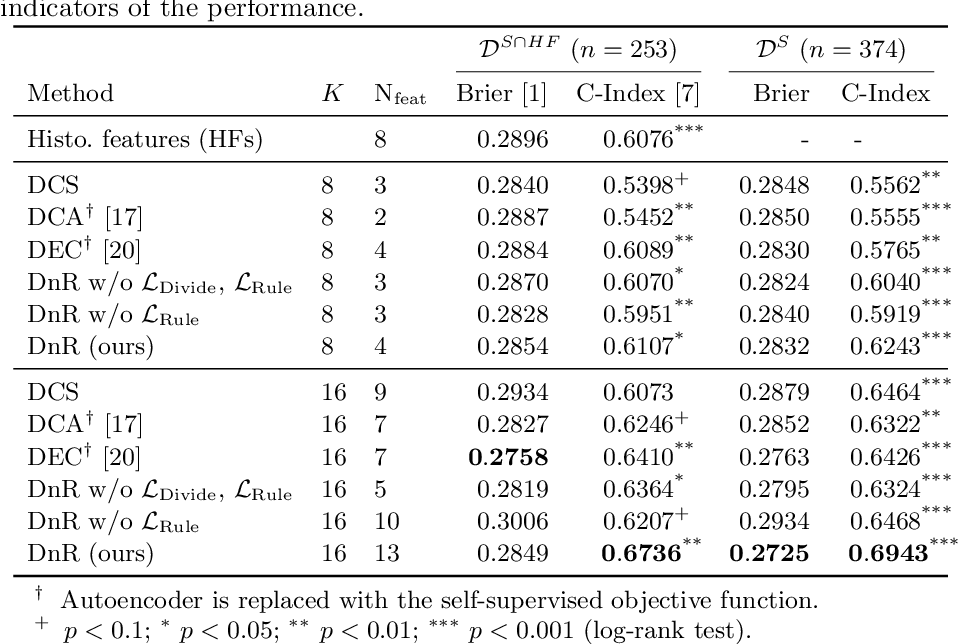 Figure 2 for Divide-and-Rule: Self-Supervised Learning for Survival Analysis in Colorectal Cancer