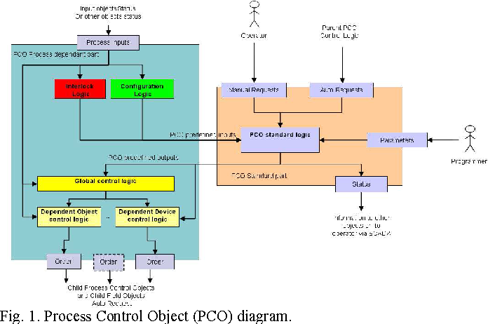 The Remotely Controlled And Programmable Control Systems Of Process