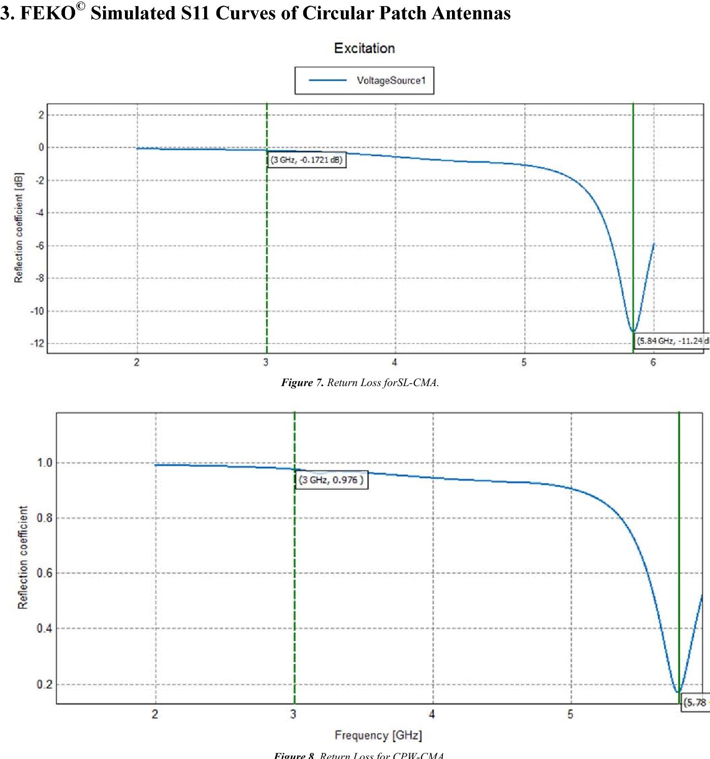 Development of Circular Monopole Antenna for Intelligent