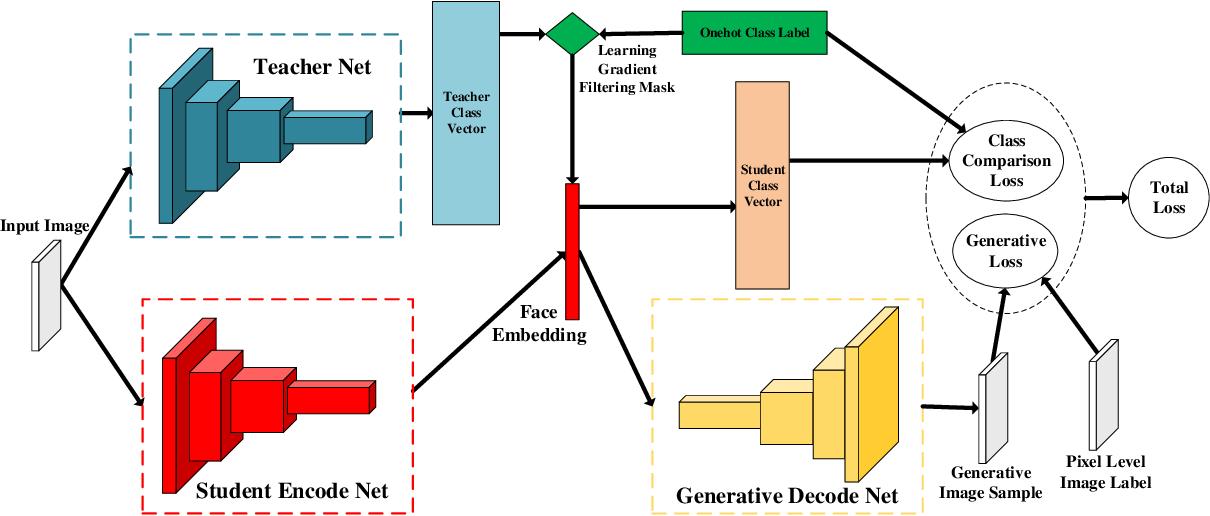 Figure 3 for More Information Supervised Probabilistic Deep Face Embedding Learning