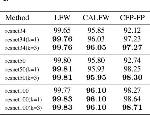 Figure 4 for More Information Supervised Probabilistic Deep Face Embedding Learning