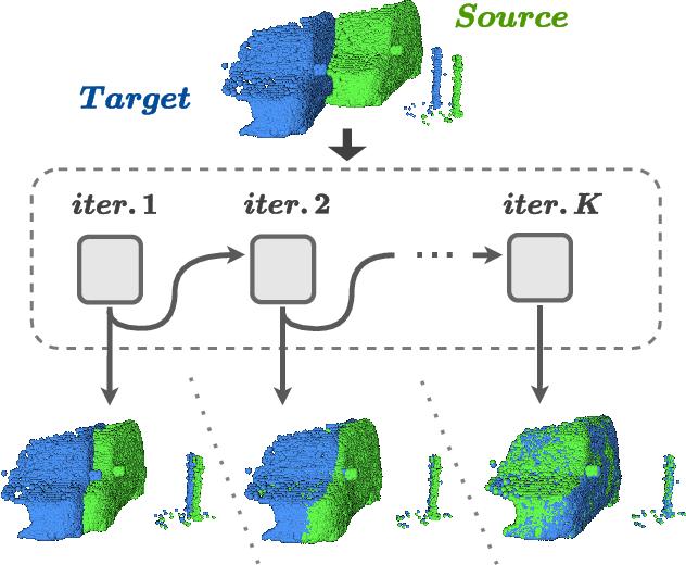 Figure 1 for FlowStep3D: Model Unrolling for Self-Supervised Scene Flow Estimation