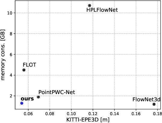 Figure 3 for FlowStep3D: Model Unrolling for Self-Supervised Scene Flow Estimation