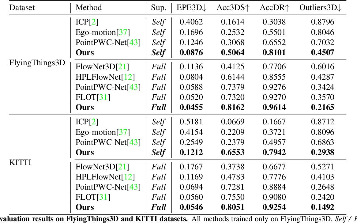 Figure 2 for FlowStep3D: Model Unrolling for Self-Supervised Scene Flow Estimation