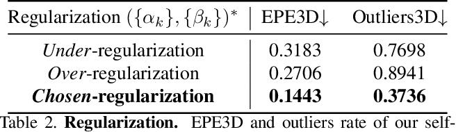Figure 4 for FlowStep3D: Model Unrolling for Self-Supervised Scene Flow Estimation