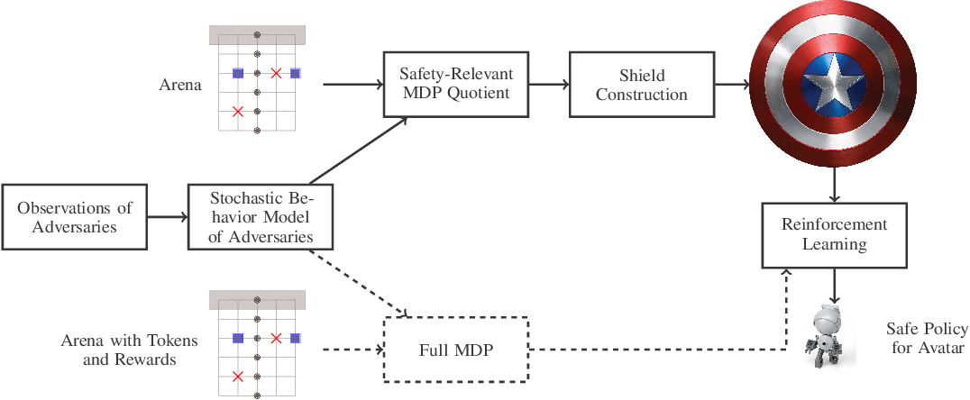 Figure 2 for Shielded Decision-Making in MDPs