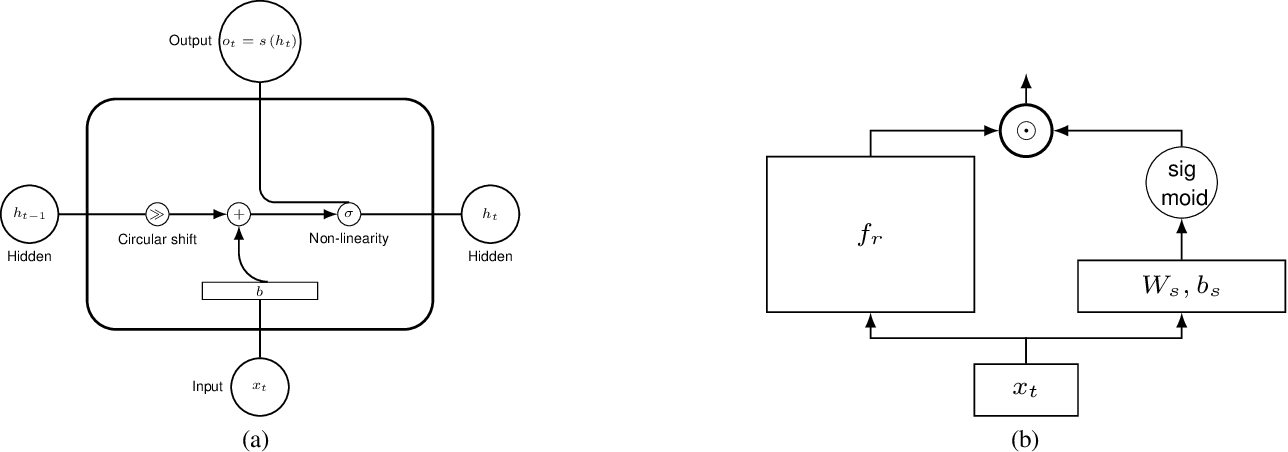 Figure 1 for Shuffling Recurrent Neural Networks