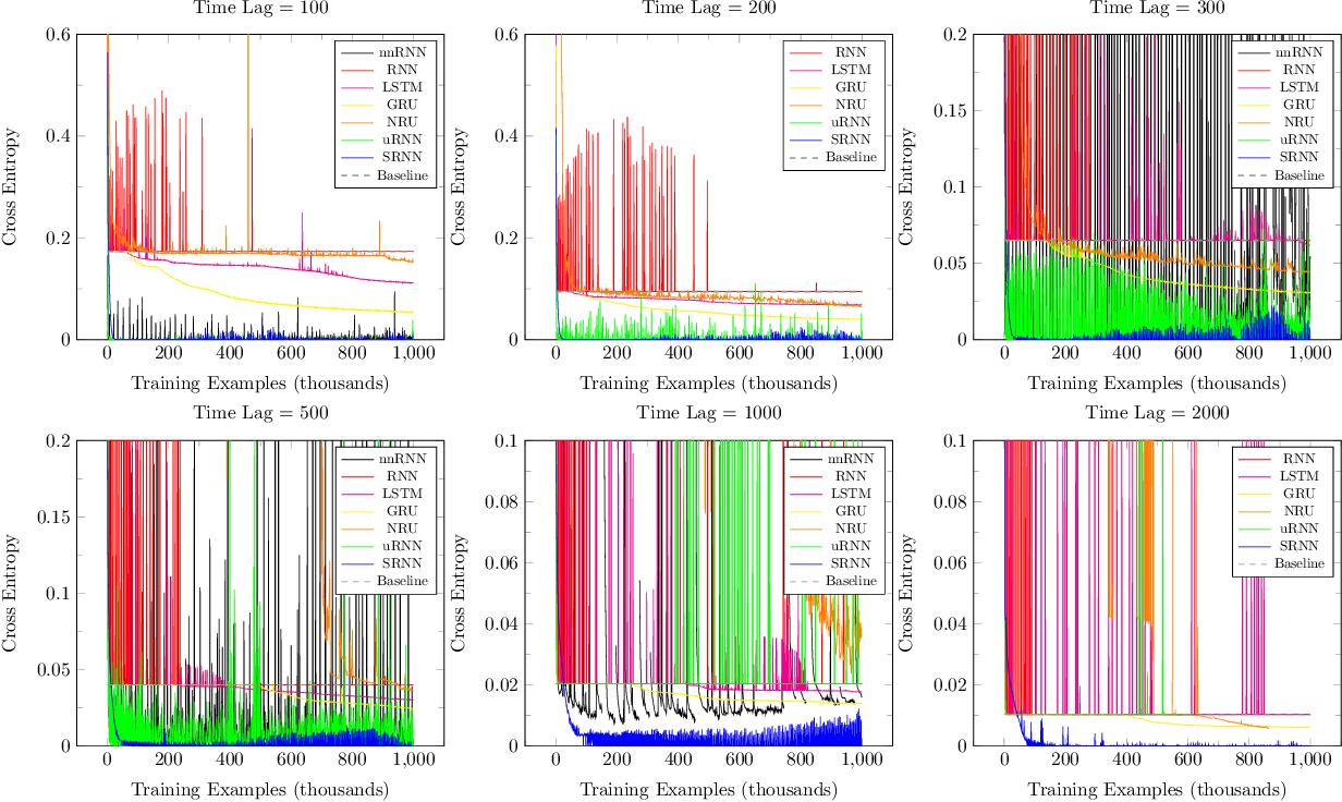 Figure 3 for Shuffling Recurrent Neural Networks