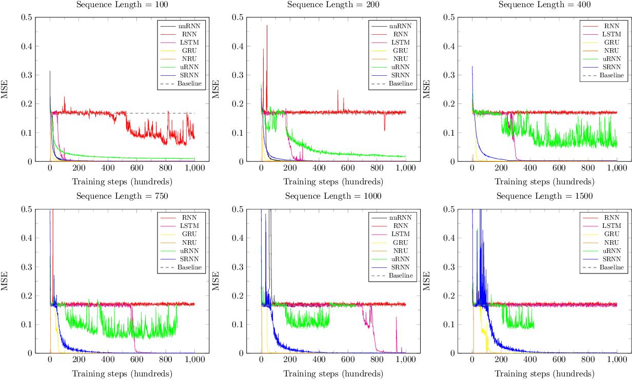 Figure 4 for Shuffling Recurrent Neural Networks