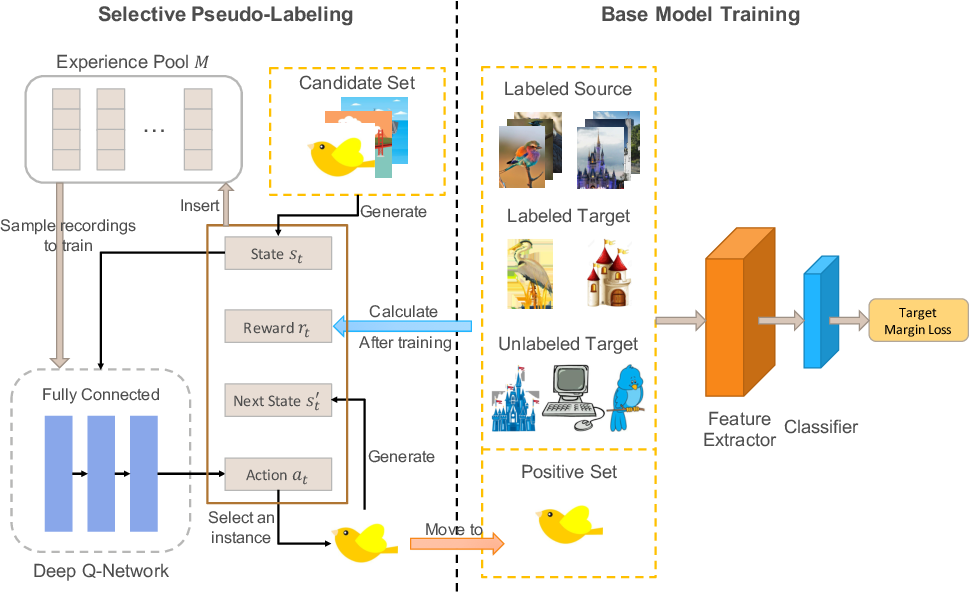 Figure 2 for Selective Pseudo-Labeling with Reinforcement Learning for Semi-Supervised Domain Adaptation