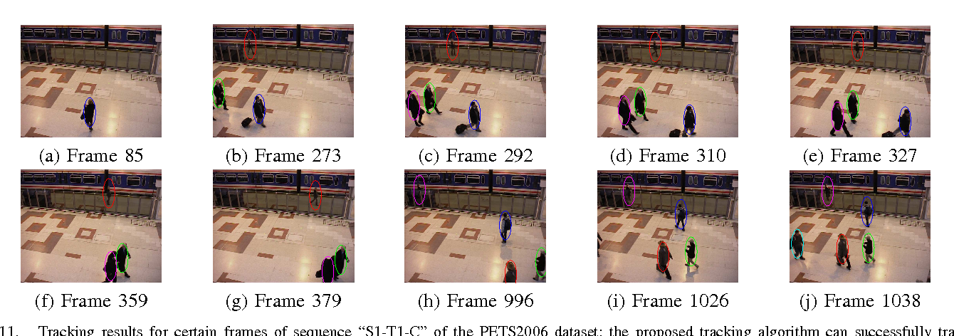 Figure 3 for Multi-Target Tracking and Occlusion Handling with Learned Variational Bayesian Clusters and a Social Force Model