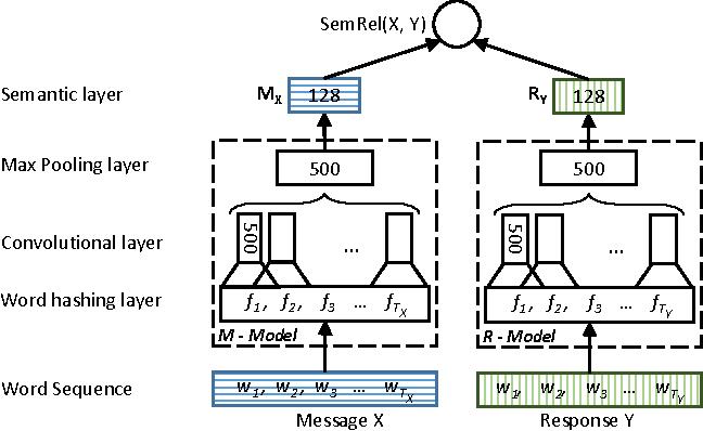 Figure 4 for Emulating Human Conversations using Convolutional Neural Network-based IR