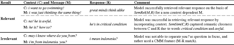 Figure 1 for Emulating Human Conversations using Convolutional Neural Network-based IR