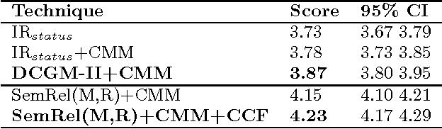 Figure 3 for Emulating Human Conversations using Convolutional Neural Network-based IR