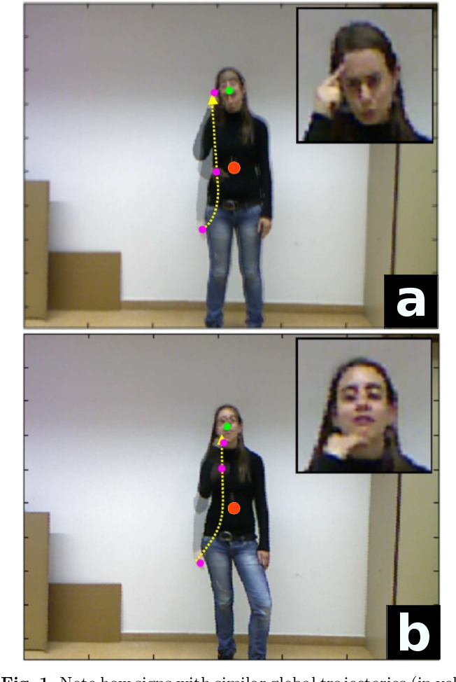 Figure 1 for Reasoning about Body-Parts Relations for Sign Language Recognition